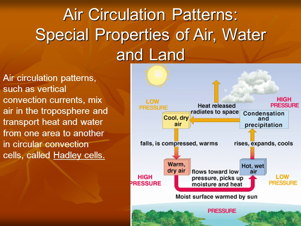 Air Circulation Patterns: Special Properties of Air, Water and Land © Brooks/Cole Publishing Company / ITP Fig.