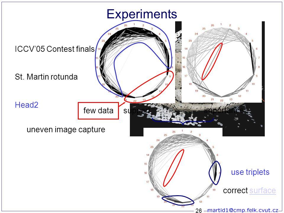 26 support Experiments ICCV'05 Contest finals Head2 St.