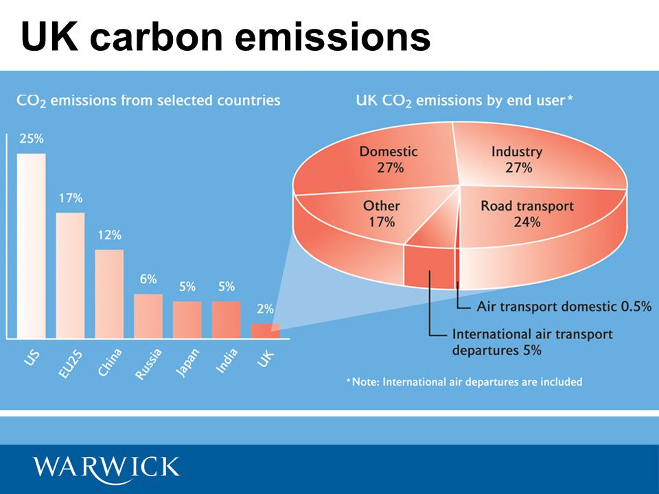 Carbon pricing in UK Uneven pricing across transport and other activities Uneven/inefficient pricing within transport (eg aviation, agriculture, public transport) Domestic and industrial energy underpriced Key issue is reconciling carbon pricing with other policy objectives, eg: –Cost of domestic energy for poorer households; –Competitiveness impact on business