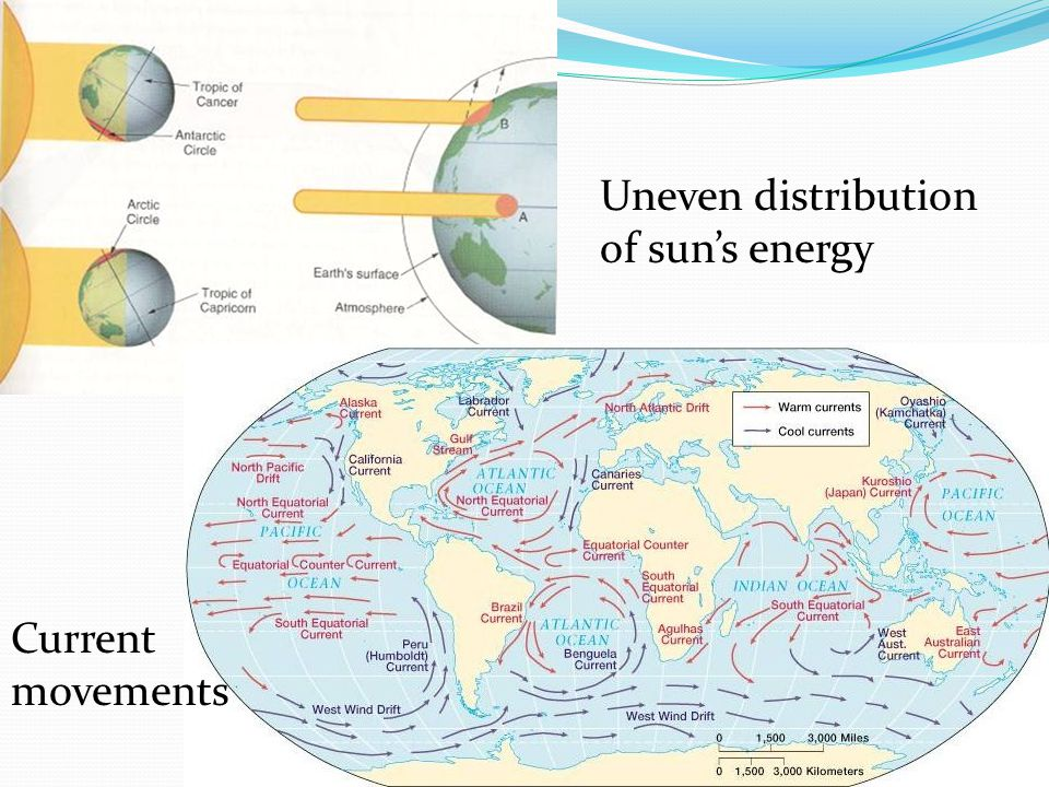 Uneven distribution of sun's energy Current movements