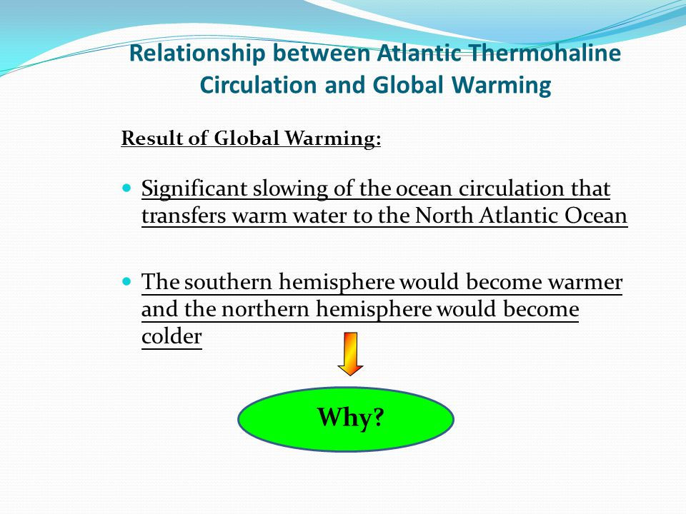 Relationship between Atlantic Thermohaline Circulation and Global Warming Significant slowing of the ocean circulation that transfers warm water to th