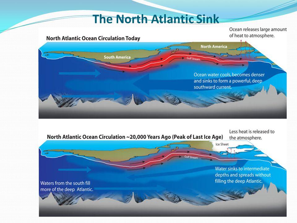 The North Atlantic Sink