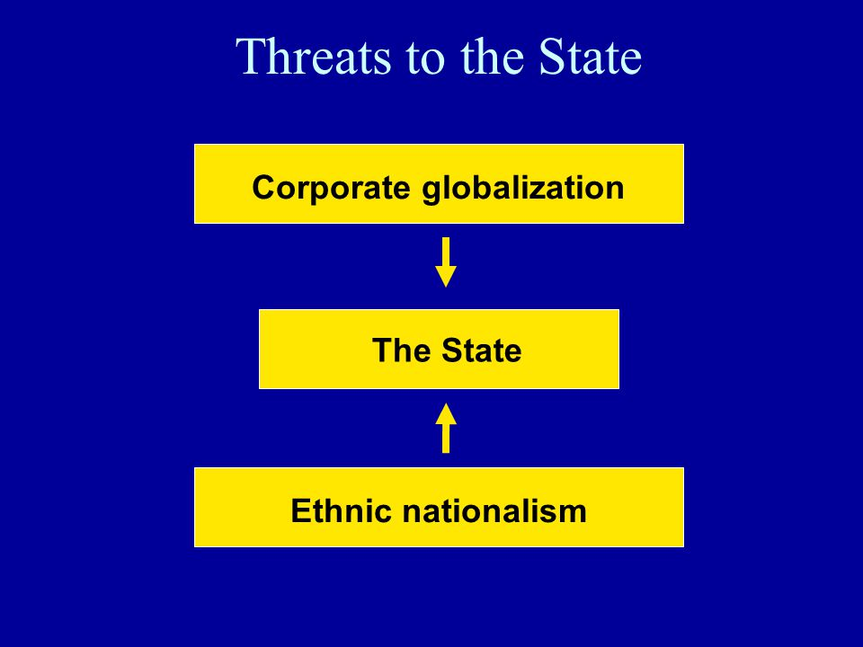 Threats to the State Corporate globalization Ethnic nationalism The State