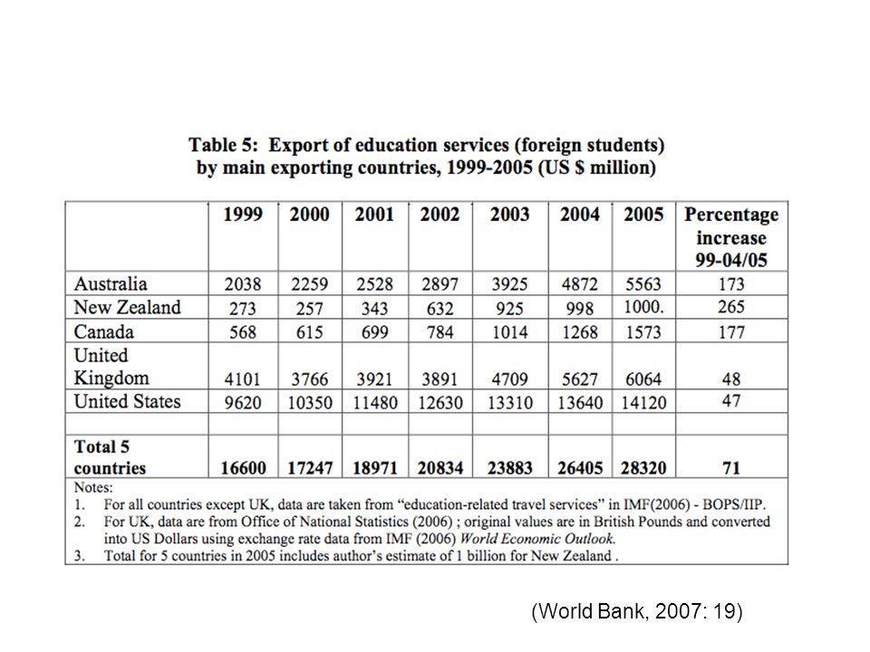 (World Bank, 2007: 19)