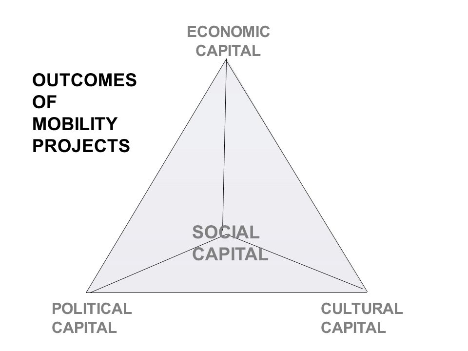 ECONOMIC CAPITAL POLITICAL CAPITAL CULTURAL CAPITAL SOCIAL CAPITAL OUTCOMES OF MOBILITY PROJECTS