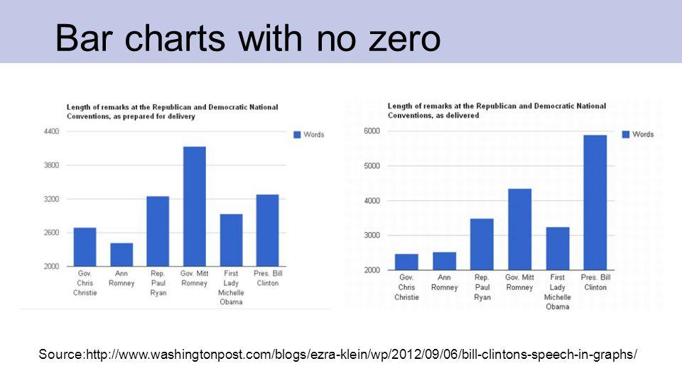 Bar charts with no zero Source:http://www.washingtonpost.com/blogs/ezra-klein/wp/2012/09/06/bill-clintons-speech-in-graphs/