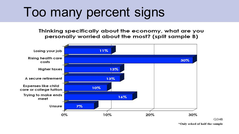 Percent Signs Removed