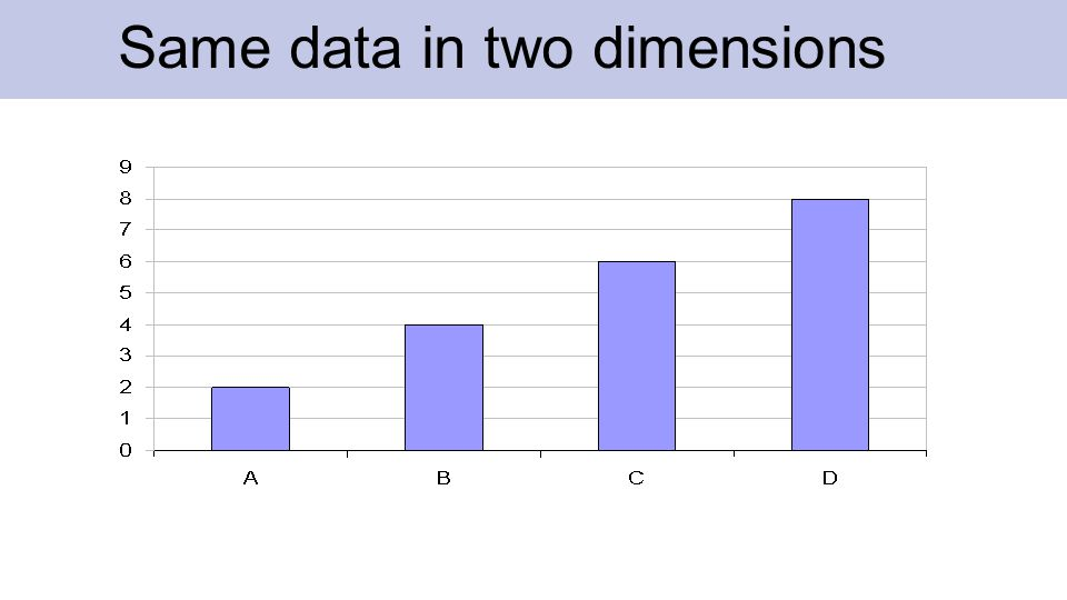 Same data in two dimensions
