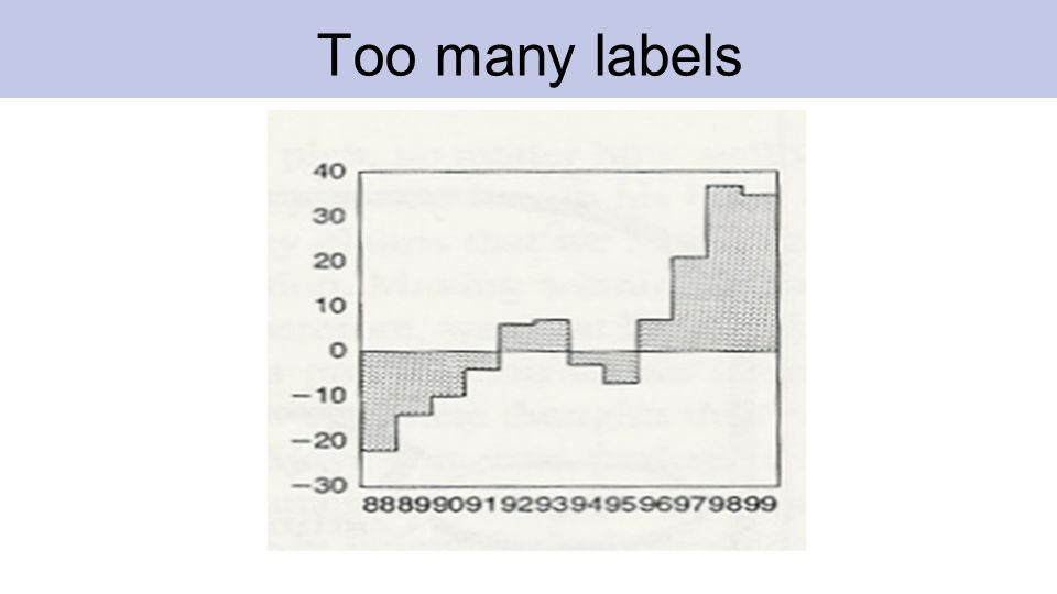 Another too many labels