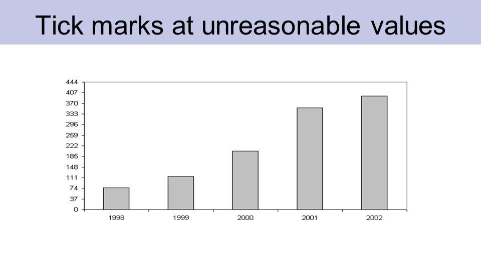 Tick marks at unreasonable values