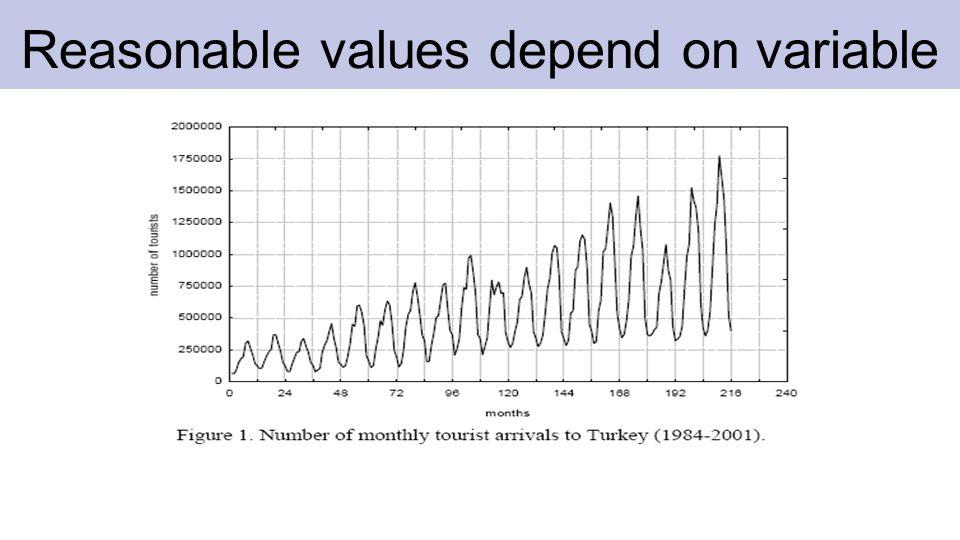 Reasonable values depend on variable