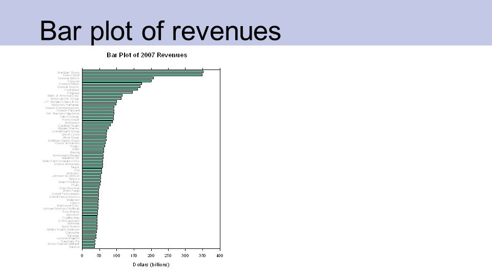 Bar and dot plots of revenues