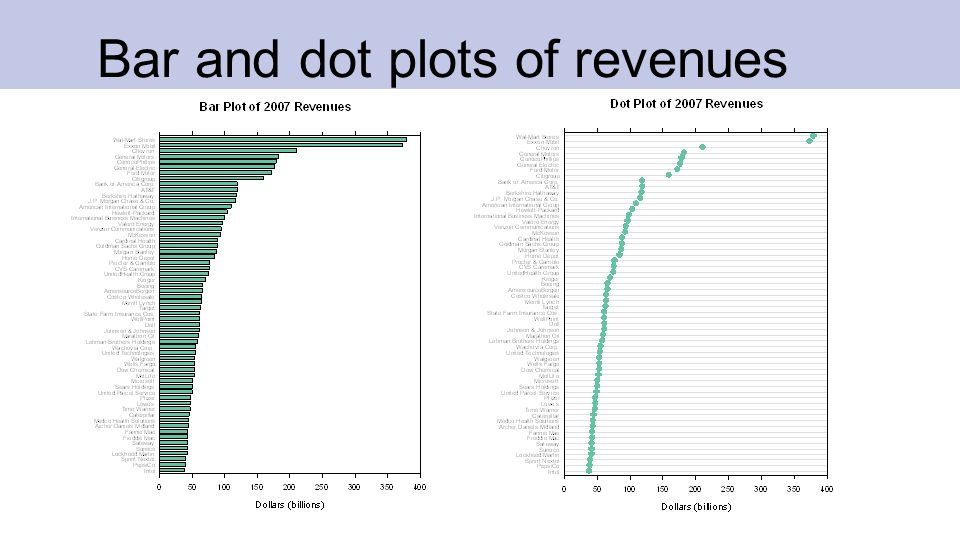Dot plot of profits