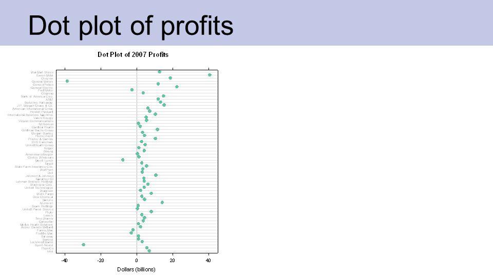 Dot plot of profits and superposed plots