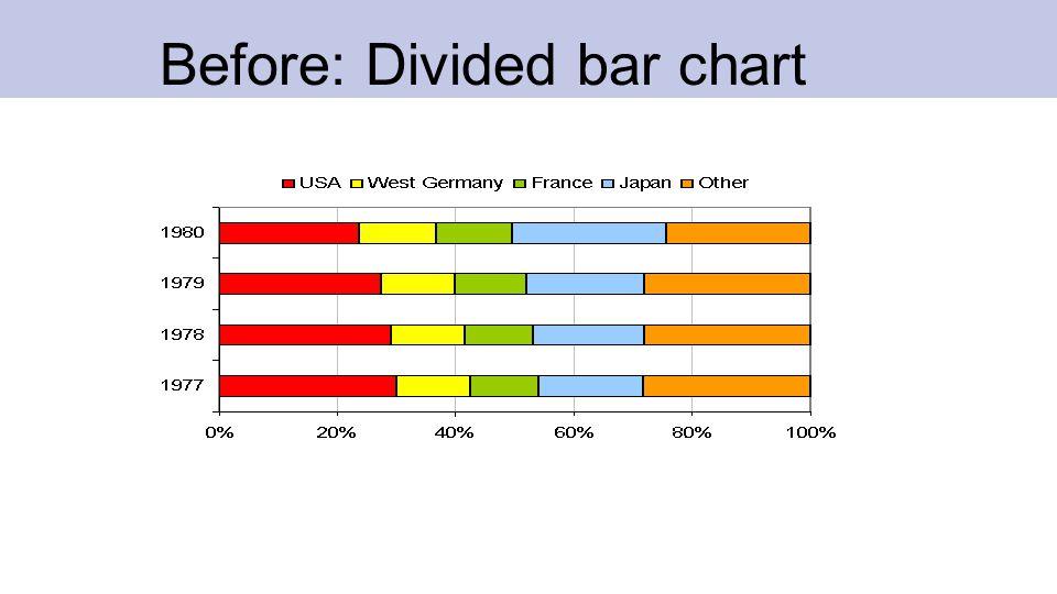 Before: Divided bar chart