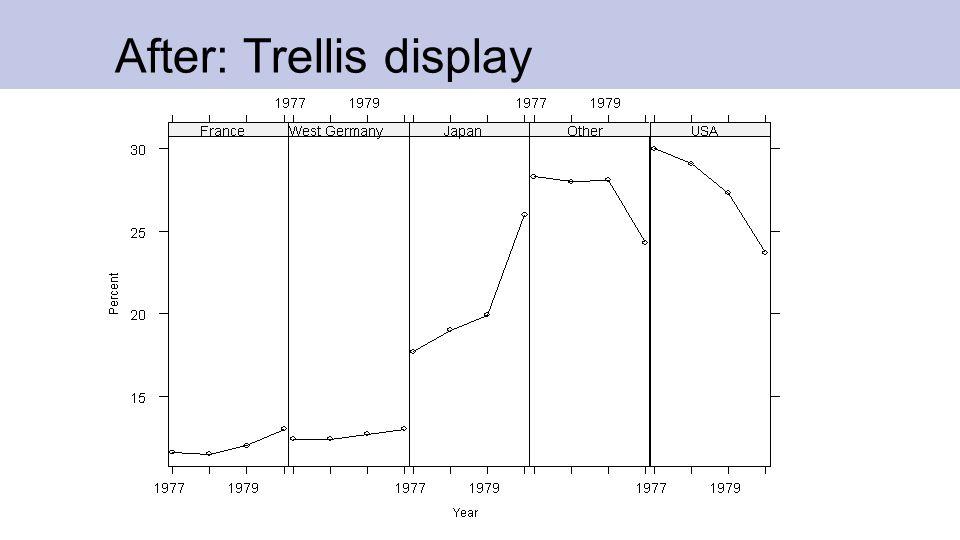After: Trellis display