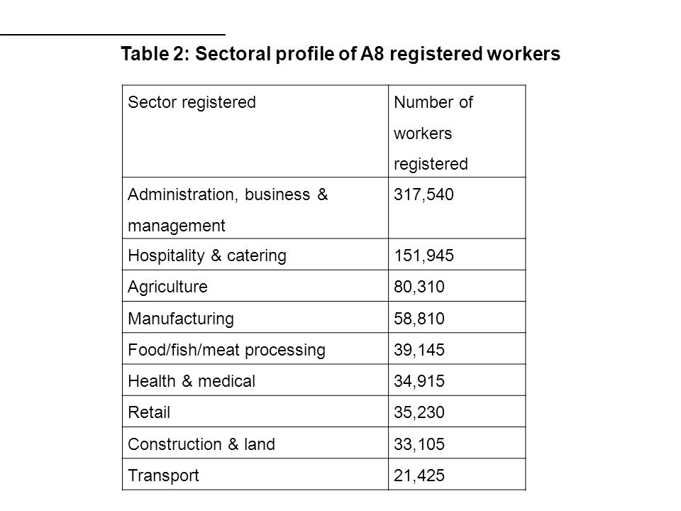 Sector registered Number of workers registered Administration, business & management 317,540 Hospitality & catering151,945 Agriculture80,310 Manufacturing58,810 Food/fish/meat processing39,145 Health & medical34,915 Retail35,230 Construction & land33,105 Transport21,425 Table 2: Sectoral profile of A8 registered workers