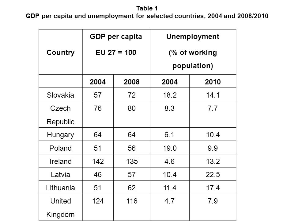 Country GDP per capita EU 27 = 100 Unemployment (% of working population) 2004200820042010 Slovakia577218.214.1 Czech Republic 76808.37.7 Hungary64 6.110.4 Poland515619.09.9 Ireland1421354.613.2 Latvia465710.422.5 Lithuania516211.417.4 United Kingdom 1241164.77.9 Table 1 GDP per capita and unemployment for selected countries, 2004 and 2008/2010
