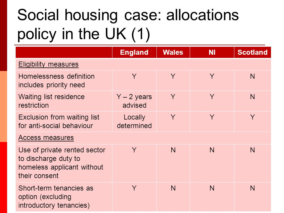Social housing case: allocations policy in the UK (1) EnglandWalesNIScotland Eligibility measures Homelessness definition includes priority need YYYN Waiting list residence restriction Y – 2 years advised YYN Exclusion from waiting list for anti-social behaviour Locally determined YYY Access measures Use of private rented sector to discharge duty to homeless applicant without their consent YNNN Short-term tenancies as option (excluding introductory tenancies) YNNN