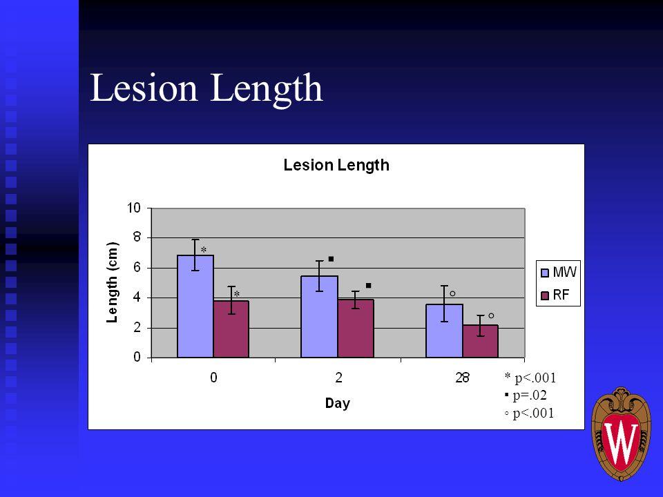 Lesion Length * * ▪ ▪ ◦ * p<.001 ▪ p=.02 ◦ p<.001 ◦
