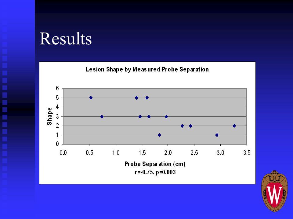 Results Lesion Shape Lesion Shape