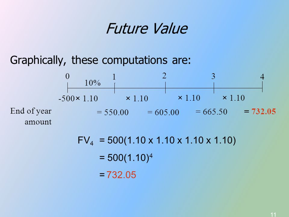 11 Future Value Graphically, these computations are: 0 1 2 3 4 10% × 1.10 -500 End of year amount = 550.00= 605.00 = 665.50 = 732.05 × 1.10 FV 4 = 500(1.10 x 1.10 x 1.10 x 1.10) = 500(1.10) 4 =732.05