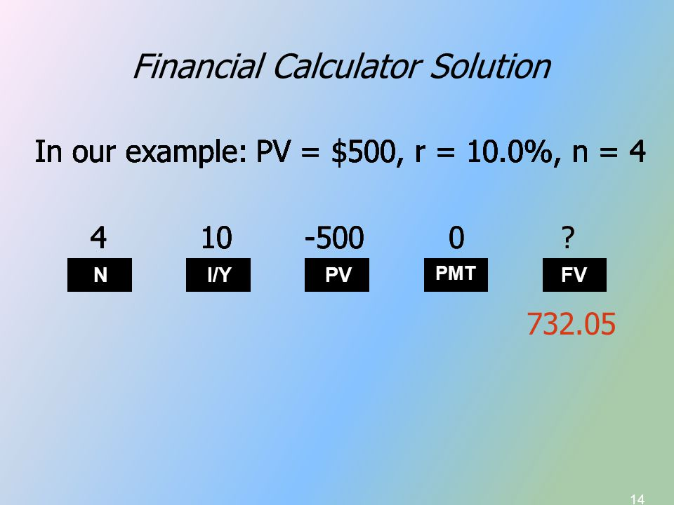 14 Financial Calculator Solution In our example: PV = $500, r = 10.0%, n = 4 N I/Y PV PMT FV In our example: PV = $500, r = 10.0%, n = 4 4 In our example: PV = $500, r = 10.0%, n = 4 410 In our example: PV = $500, r = 10.0%, n = 4 410-500 In our example: PV = $500, r = 10.0%, n = 4 410-5000 In our example: PV = $500, r = 10.0%, n = 4 410-5000.