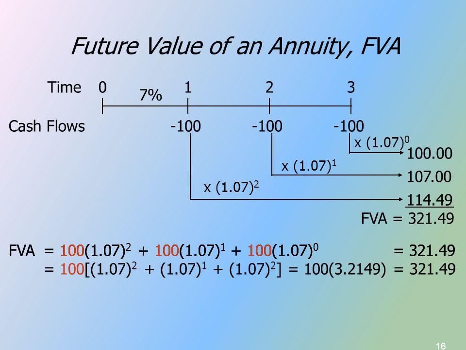 16 Future Value of an Annuity, FVA -100 Time Cash Flows 0123 -100 7% -100 x (1.07) 0 100.00 x (1.07) 1 107.00 x (1.07) 2 114.49 FVA = 321.49 FVA = 100(1.07) 2 + 100(1.07) 1 + 100(1.07) 0 = 321.49 = 100[(1.07) 2 + (1.07) 1 + (1.07) 2 ] = 100(3.2149) = 321.49
