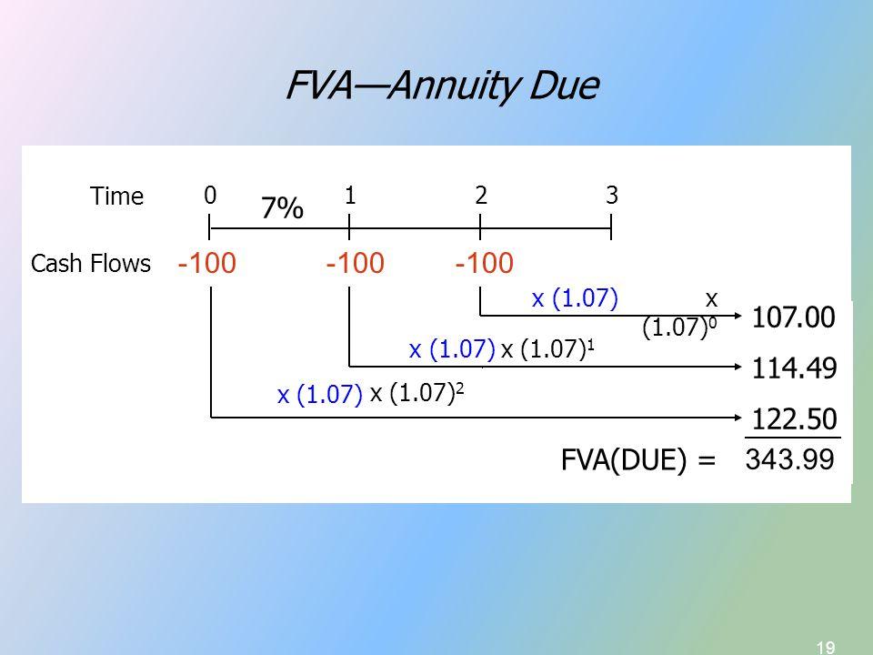 19 FVA—Annuity Due 100.00 x (1.07) 1 107.00 x (1.07) 2 Time Cash Flows 0123 7% 114.49 FVA = 321.49 114.49 107.00 x (1.07) 114.49 x (1.07) 122.50 FVA(DUE) = -100 -100-100-100 x (1.07) x (1.07) 0 343.99