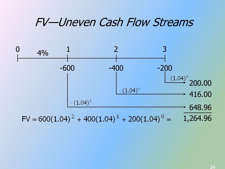 24 FV—Uneven Cash Flow Streams -600-200 4% -400 0123 200.00 416.00 648.96 _______ 1,264.96