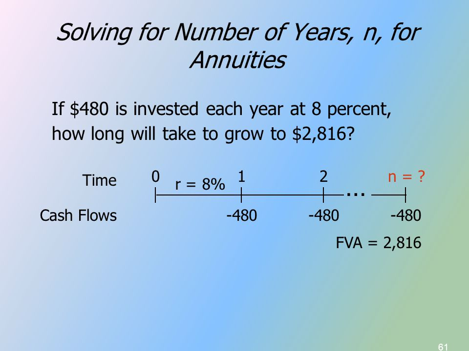 61 Solving for Number of Years, n, for Annuities If $480 is invested each year at 8 percent, how long will take to grow to $2,816? -480 FVA = 2,816 r