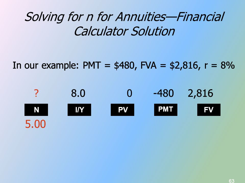 63 Solving for n for Annuities—Financial Calculator Solution In our example: PMT = $480, FVA = $2,816, r = 8% N I/Y PV PMT FV In our example: PMT = $480, FVA = $2,816, r = 8% 8.00-480 2,816 5.00 In our example: PMT = $480, FVA = $2,816, r = 8% ?8.0-480 2,816