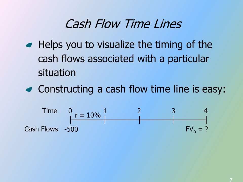 7 Cash Flow Time Lines Helps you to visualize the timing of the cash flows associated with a particular situation Constructing a cash flow time line i