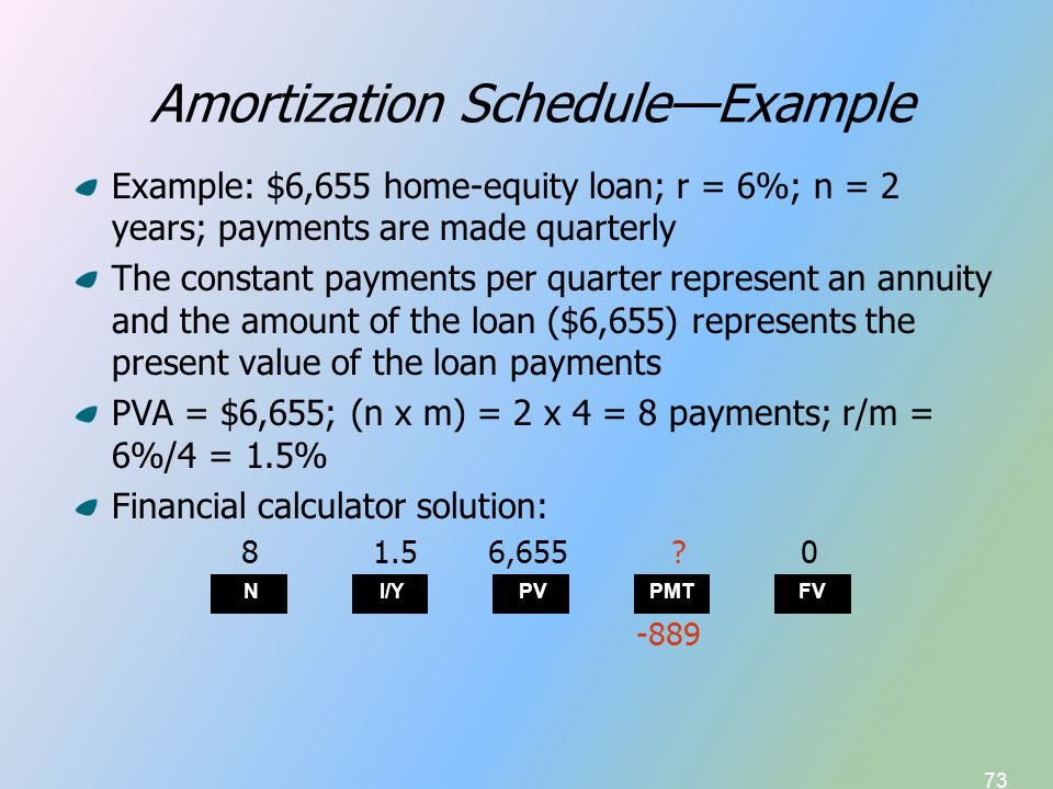 73 Amortization Schedule—Example Example: $6,655 home-equity loan; r = 6%; n = 2 years; payments are made quarterly The constant payments per quarter represent an annuity and the amount of the loan ($6,655) represents the present value of the loan payments PVA = $6,655; (n x m) = 2 x 4 = 8 payments; r/m = 6%/4 = 1.5% Financial calculator solution: N I/Y PVPMTFV 81.56,655?0 -889