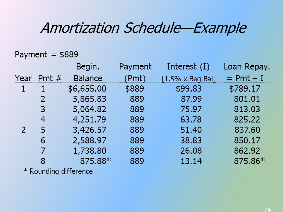 74 Amortization Schedule—Example Payment = $889 Begin.Payment Interest (I)Loan Repay. YearPmt #Balance (Pmt) [1.5% x Beg Bal] = Pmt – I 11$6,655.00$88