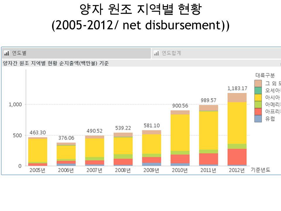 양자 원조 지역별 현황 (2005-2012/ net disbursement))