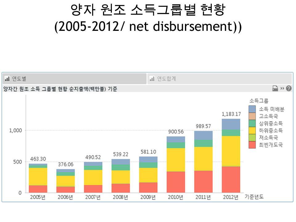 양자 원조 소득그룹별 현황 (2005-2012/ net disbursement))