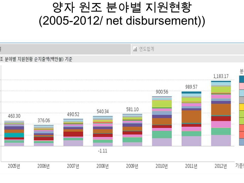 양자 원조 분야별 지원현황 (2005-2012/ net disbursement))