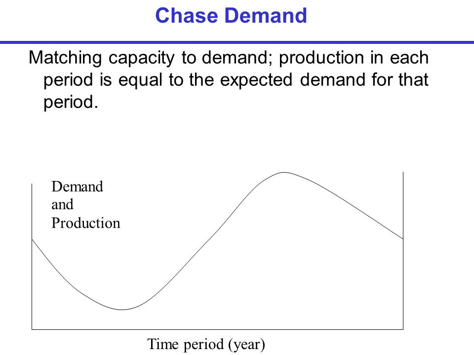 Matching capacity to demand; production in each period is equal to the expected demand for that period. Chase Demand Demand Time period (year) and Pro