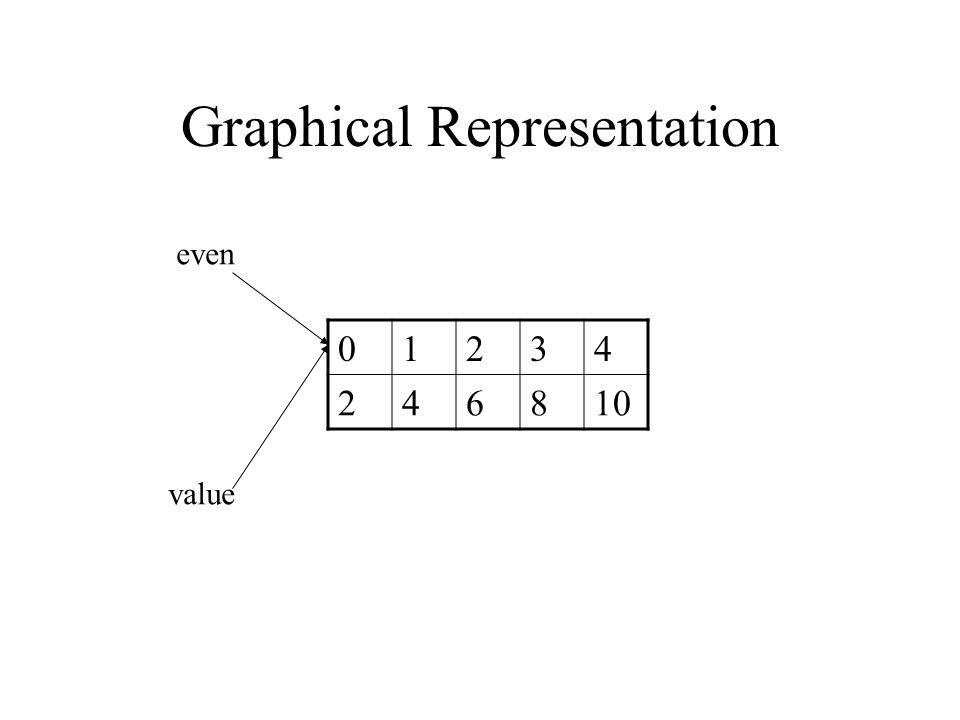 Graphical Representation 01234 246810 even value