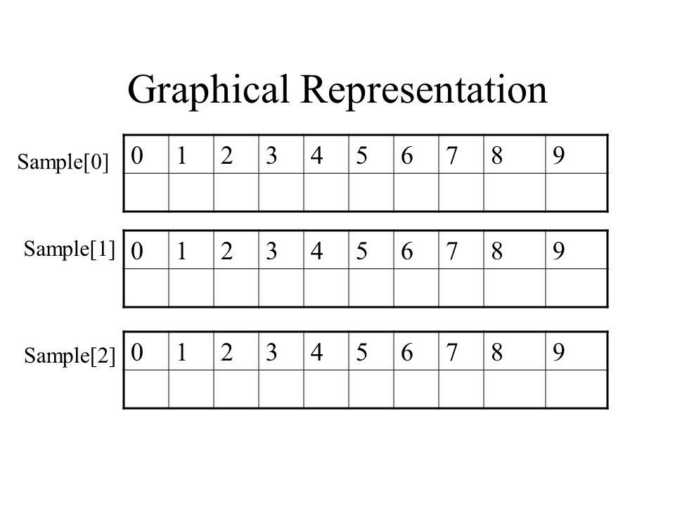 Graphical Representation 0123456789 0123456789 0123456789 Sample[0] Sample[1] Sample[2]
