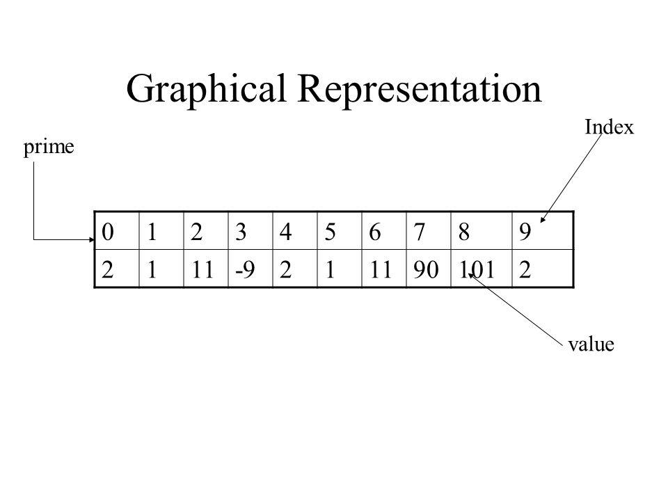 Graphical Representation 0123456789 2111-92111901012 prime Index value