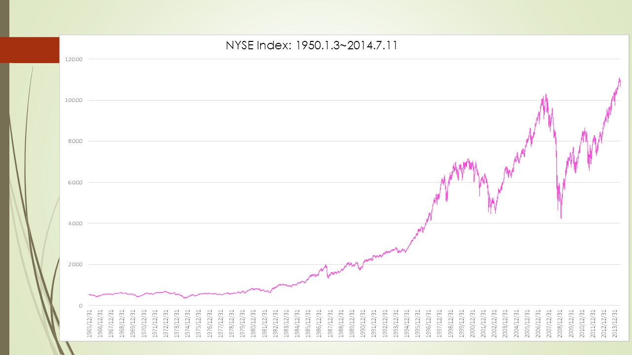 NYSE Index: 1950.1.3~2014.7.11