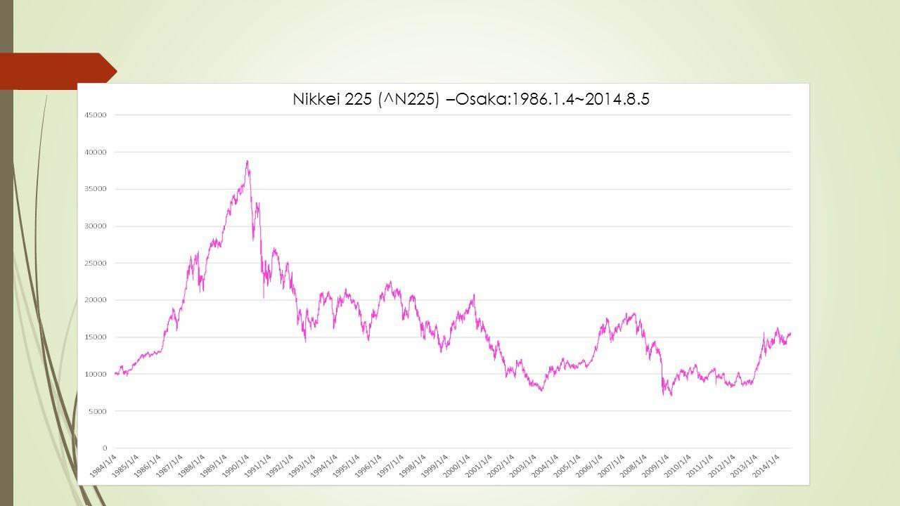 Nikkei 225 (^N225) –Osaka:1986.1.4~2014.8.5