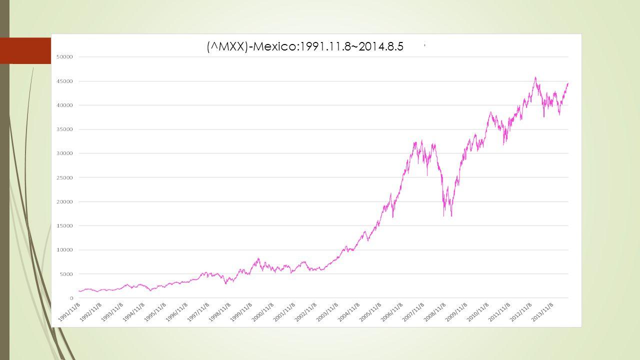 (^MXX)-Mexico:1991.11.8~2014.8.5
