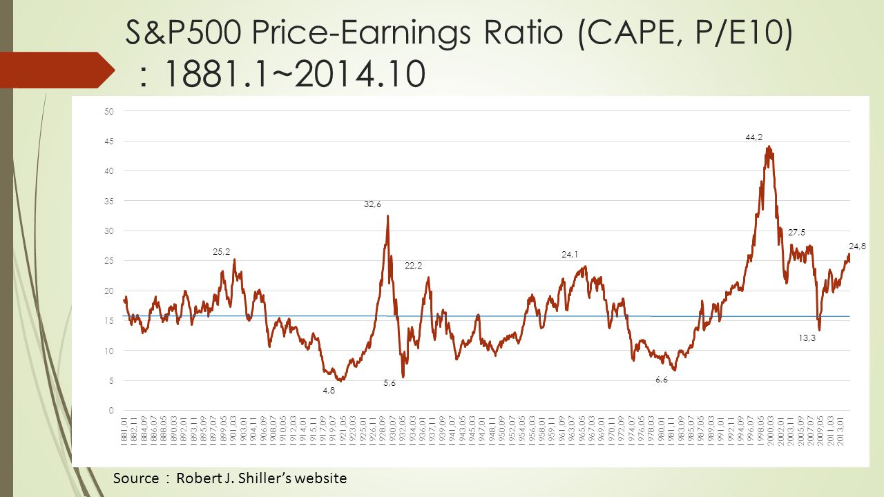 S&P500 Price-Earnings Ratio (CAPE, P/E10) : 1881.1~2014.10 Source : Robert J. Shiller's website