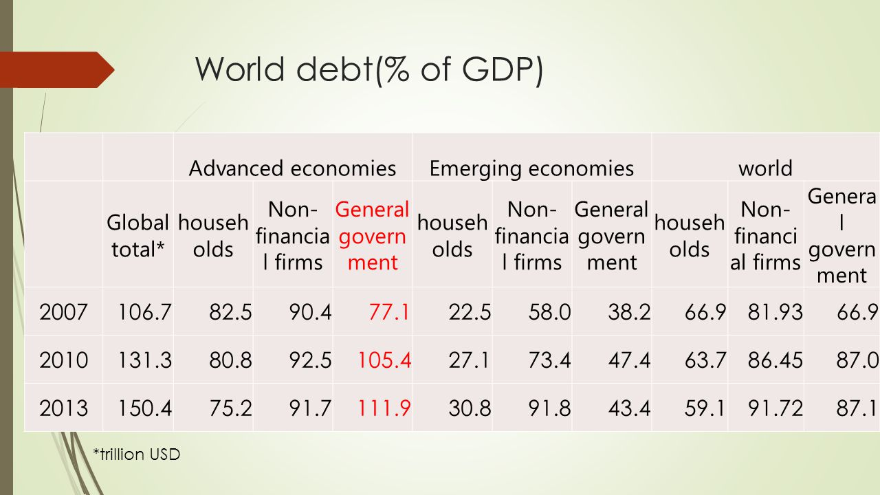 World debt(% of GDP) Advanced economiesEmerging economiesworld Global total* househ olds Non- financia l firms General govern ment househ olds Non- financia l firms General govern ment househ olds Non- financi al firms Genera l govern ment 2007106.782.590.477.122.558.038.266.981.9366.9 2010131.380.892.5105.427.173.447.463.786.4587.0 2013150.475.291.7111.930.891.843.459.191.7287.1 *trillion USD