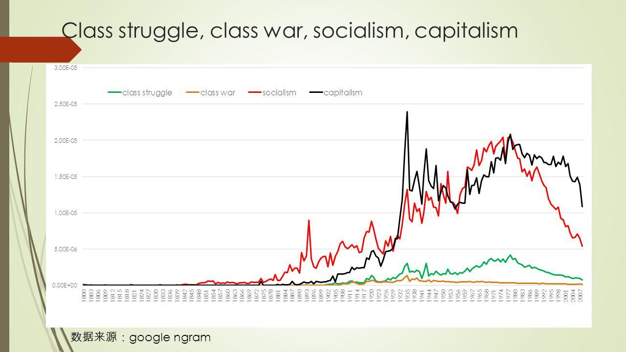 Class struggle, class war, socialism, capitalism 数据来源: google ngram