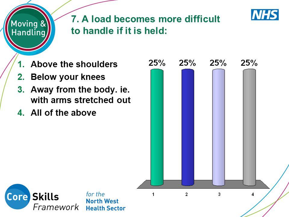 7. A load becomes more difficult to handle if it is held: 1.Above the shoulders 2.Below your knees 3.Away from the body. ie. with arms stretched out 4