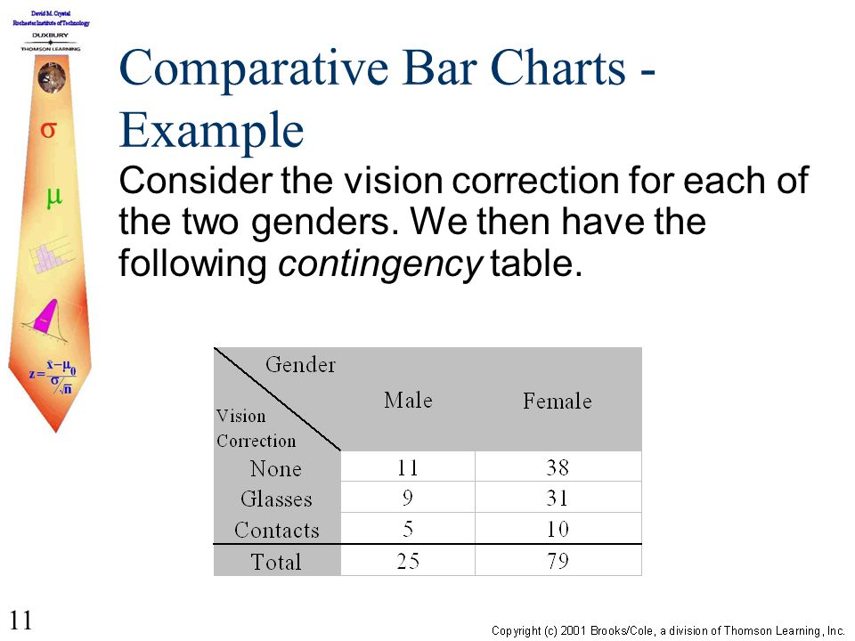 11 Comparative Bar Charts - Example Consider the vision correction for each of the two genders. We then have the following contingency table.